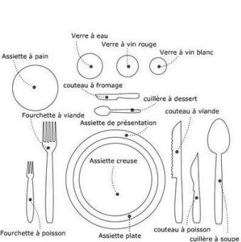 Cuisine Articles Et Informations Le Savoir Vivre De Base Les